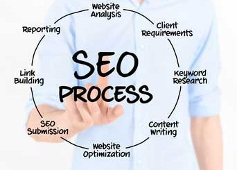 What Factors Do Search Engines Use to Rank Content?